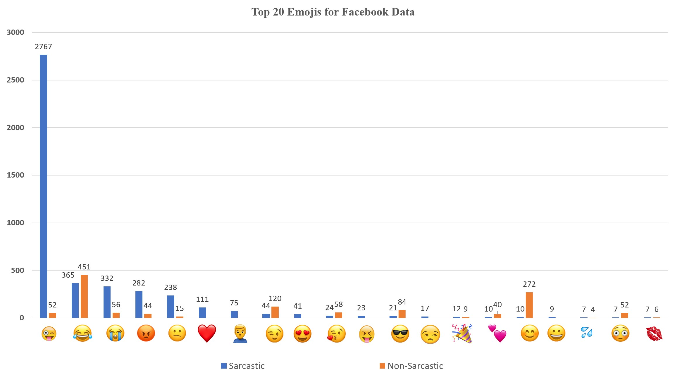 Comparison of top 20 Emojis for Facebook data.