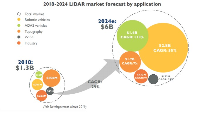 LiDAR Market Forecast from 2018 to 2024