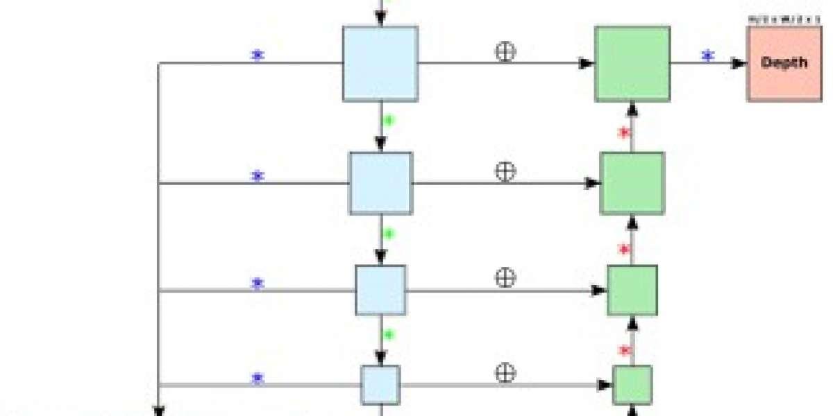 Multi-Purpose Convolutional Neural Networks and Efficient Depth Estimation